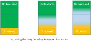 FuzzyBoundariesOfStructuredData